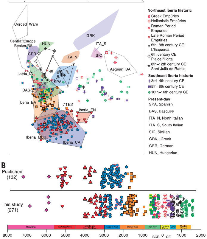 The genomic history of the Iberian Peninsula over the past 8000